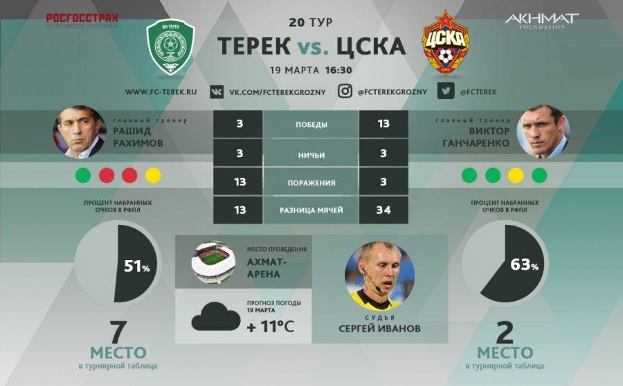 «Терек» сыграет в белой форме, а ЦСКА – в красно-синей