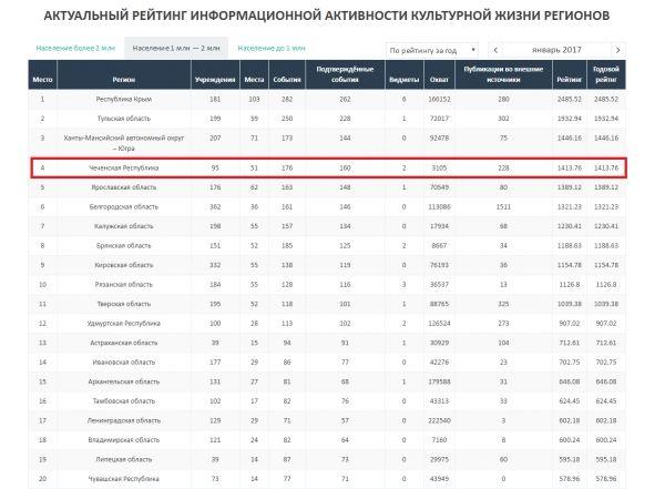 Чечня в числе лидеров рейтинга информационной активности культурной жизни регионов