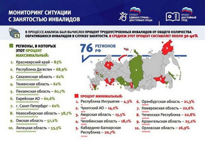 Подведены итоги мониторинга занятости инвалидов в 76 регионах России