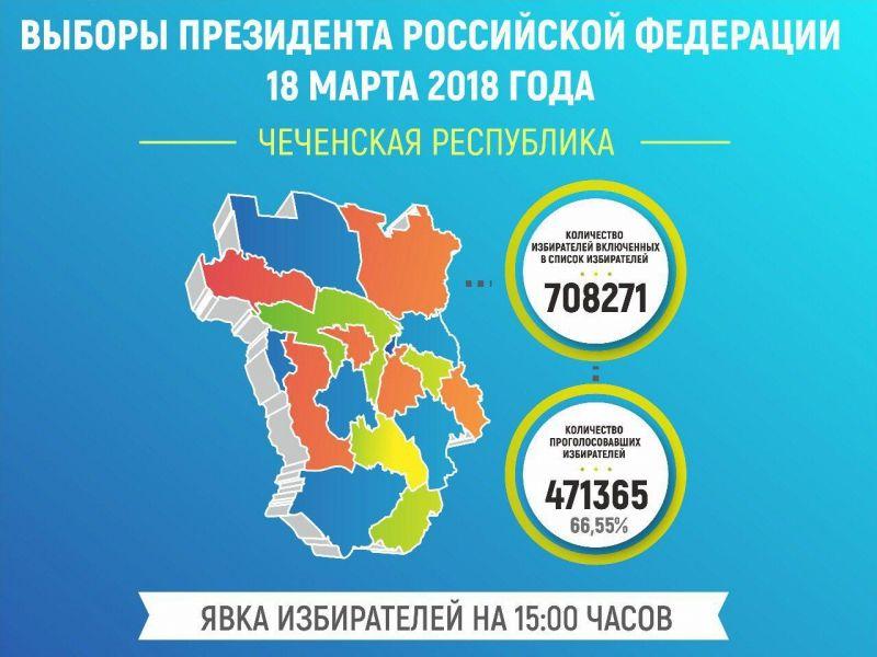 Избирком Чечни: На 15:00 явка избирателей составила около 70 процентов